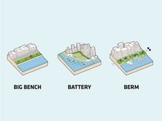 The Dryline: Urban flood protection infrastructure, New