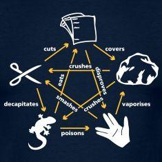 Die Regeln von Rock- Paper- Scissors- Lizard- Spock bzw. Schere- Stein- Papier- Echse- SpockNerd T- Shirts.