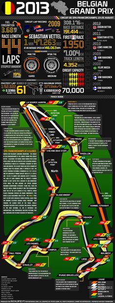 2013 Belgian Grand Prix - Facts and Figures. #F1