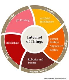 IoT at the center of 8 emerging technologies