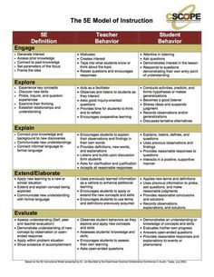 """plan model, lesson plan model, lesson plan model, Schemes of work for primary level Food guidelines from around the world allaboutchinese: """" """"有用词汇"""" 新内容! New content """"Useful Vocabulary"""" """" 10 Amazing Facts about the Terra Cotta Warriors Lesson Plan Format, Lesson Plan Examples, Social Studies Lesson Plans, Science Lesson Plans, Kindergarten Lesson Plans, Lesson Plan Templates, Science Lessons, Kindergarten Rocks, Life Science"""