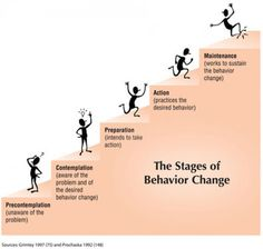 stages of change. This is also referred to as the transtheoretical model by prochaska and diclemente.