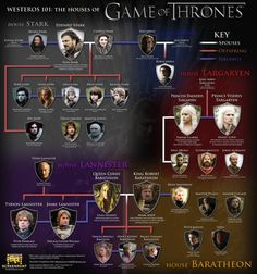Albero genealogico di Game of Thrones