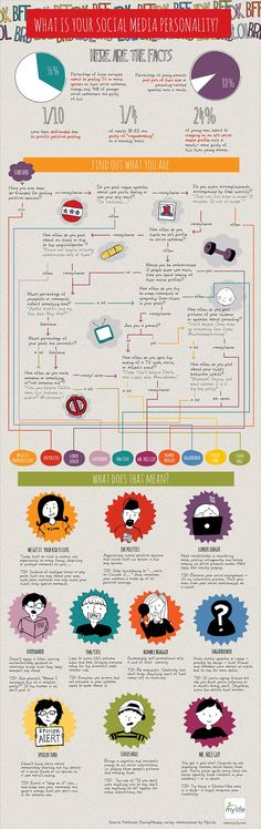 What is your Social Media Personality? #SocialMedia #Infographic