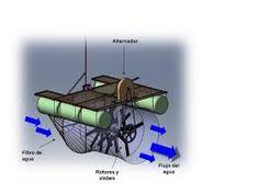 Resultado de imagen de micro turbinas a vapor