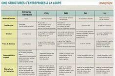 Tableau Comparatif: Cinq statuts juridiques d'entreprise à la loupe