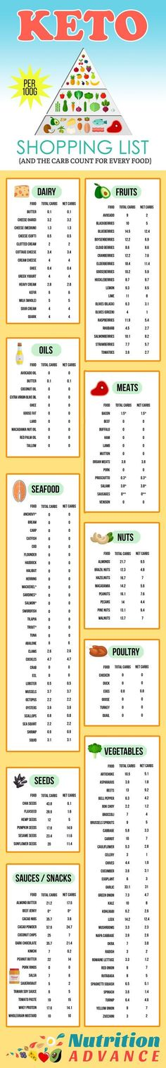 Keto Shopping List - with full carb counts for every food! This infographic shows some great low carb foods from the categories of dairy, fish, shellfish and other seafood, fruits, meats, nuts, oils, poultry, seeds, snacks, sauces, and vegetables! The amount of net carbs is also provided. Everything you need for keto or LCHF shopping! This infographic is based on the article at http://nutritionadvance.com/keto-shopping-list