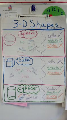 3-D Shapes anchor chart for kindergarten.