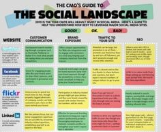 het social media landschap