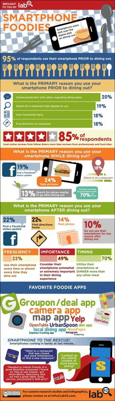 More Smartphone Users Taking Pictures, Updating Statuses at Restaurants [INFOGRAPHIC]