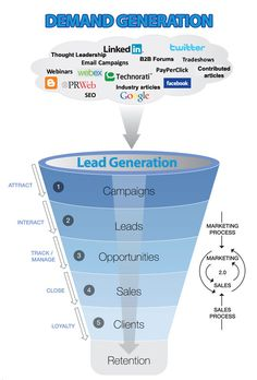 Comparing Demand Generation to Lead Generation shows how marketing agendas have changed over the past decade and what the internet boom did to marketing Marketing Automation, Inbound Marketing, Marketing Digital, Marketing Direct, Marketing Process, Marketing Program, Sales And Marketing, Business Marketing, Content Marketing