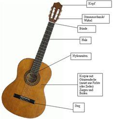 Akustikgitarrentypen