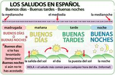 Greetings in Spanish - The difference between buenos días, buenas tardes, buenas noches. When to use these Spanish greetings and basic parts of the day vocabulary. Spanish Basics, Spanish 1, Spanish Lessons, Learn Spanish, Spanish Numbers, Vocabulary List, Spanish Vocabulary, Teaching Spanish, Greetings In Spanish