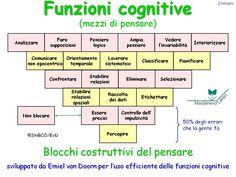 Funzioni cognitive (mezzi di pensare)