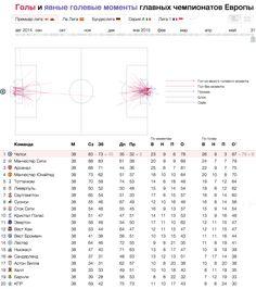Голы и голевые моменты главных чемпионатов Европы — визуализация Лаборатории данных