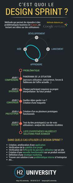 Infographie : C'est quoi le Design Sprint ?   Le Blog H2 University
