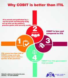 Cobit framework and components cobit foundation training for Why agile is better than waterfall
