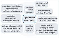 Dyscalculia....