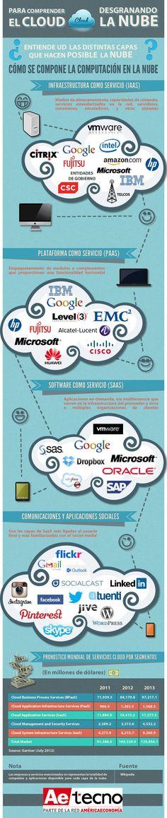"""Desgranando la nube #infografia o como dirian otros como funciona """"el internet"""""""