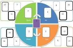 Tarot Life Map- A Spread for Personal Assessment and Development | Tarot Girl Next Door
