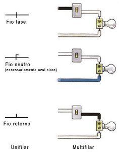Modelo de planta baixa de instalação elétrica residencial. Legenda: Fiação Fase e Neutro -- Pontos de iluminação -- Pontos de tomadas -- Q...