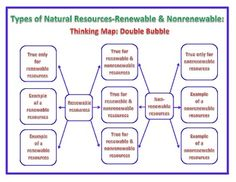 ... | Bar Graphs, Natural Resources and Student-centered Resources