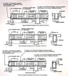 Reinforcement Detailing Of Slab Structural Design