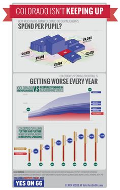 Infographic about how Colorado's is falling behind its neighbors on education funding.