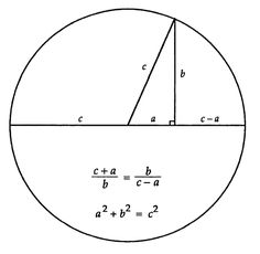 Pythagoras proof from circle. Inscribed triangle formed by semicircle is a right triangle. Similar triangles are formed having angles which are complementary.