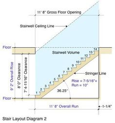Learn how to calculate and layout a set of stairs in this Stair Layout Primer! Learn how to calculate and layout a set of stairs in this Stair Layout Primer! Deck Stairs, Basement Stairs, House Stairs, Garage Stairs, Escalier Art, Escalier Design, Building Stairs, Building A House, Stair Layout