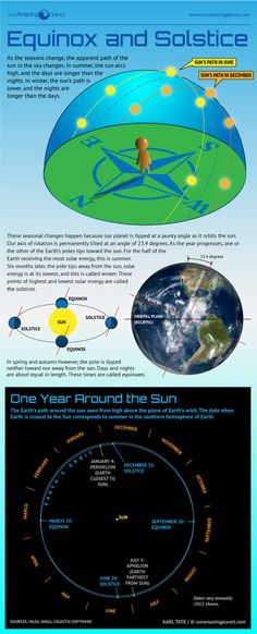 See how the tilt of the Earth creates the seasons, equinoxes and solstices.