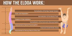Image result for eldoa image