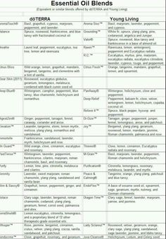 Doterra Vs Young Living Conversion Chart Aromatherapy