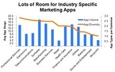 Find out which industries love marketing apps the most in this chart.