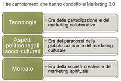 Che cos'è il Marketing 3.0 di cui parla Kotler?