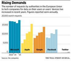 U.S. tech companies bring encryption battle to Davos http://on.wsj.com/1Ue8Apt