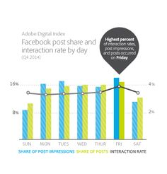 REPORT: Retailers' Paid Facebook Impressions Up, Organic Impressions Down in 4Q
