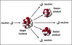 Lise Meitner e a Genesis da Bomba Nuclear Heat Energy, Thermal Energy, Nuclear Energy, Nuclear Power, Lise Meitner, Binding Energy, A Level Physics, Atomic Theory, Quantum World
