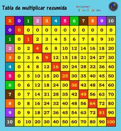 """Como enseñar las tablas de multiplicar a niños de primaria """"…cuando se comparte dinero, queda la mitad del dinero; cuando se comparte conocimiento, queda el DOBLE""""  1- La tabla más fácil es la..."""
