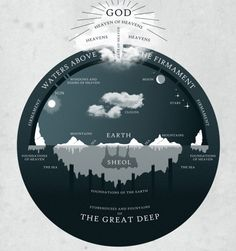 Welcome to the next installment in the /r/Christianity Theology AMAs! Today's Topic: Young Earth Creationism Panelists: /u/Dying_Daily and. Young Earth Creationism, Flat Earth Proof, Minimal Graphic Design, Graphic Art, Earth Science, Tolkien, Universe, Heaven, Flats