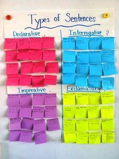 Interactive chart - 4 Types of Sentences | Children can practice by writing examples on sticky notes and placing them under the right heading.
