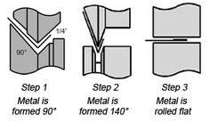 Bead Roller) complete set in steel