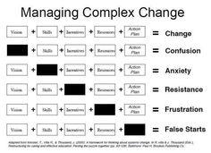 A nice visual for managing change | LinkedIn