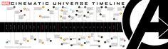 @Marvel's Cinematic Timeline