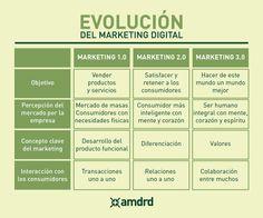 Evolución del Marketing Digital