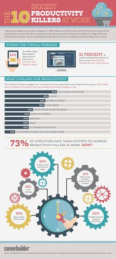 Infographic - The 10 Biggest Productivity Killers At Work. Come on be honest – what's your biggest timewaster at work? Workplace Productivity, Organizational Design, E 10, Human Resources, Career Advice, E Commerce, Personal Development, Helpful Hints, Social Media