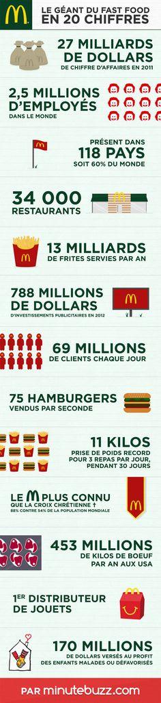 Tout savoir sur McDonald's en une infographie