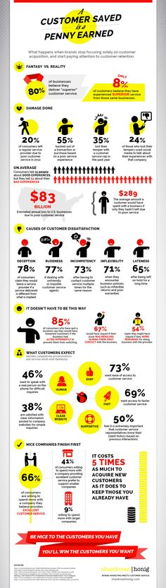 Stop Losing Money and Focus on Customer Service #Infographic #success www.socialmediamamma.com