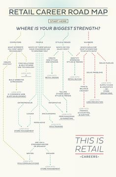 Retail Career Road Map | This is Retail