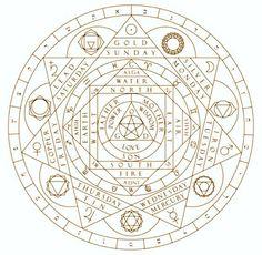 Ideas For Tattoo Geometric Mandala Sacred Geometry Symbols Sacred Geometry Symbols, Geometric Symbols, Geometric Mandala, Alchemy Symbols, Alchemy Art, Magic Circle, Book Of Shadows, Ancient Art, Leo Tolstoy